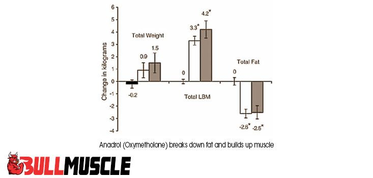 oxymetholone reviews